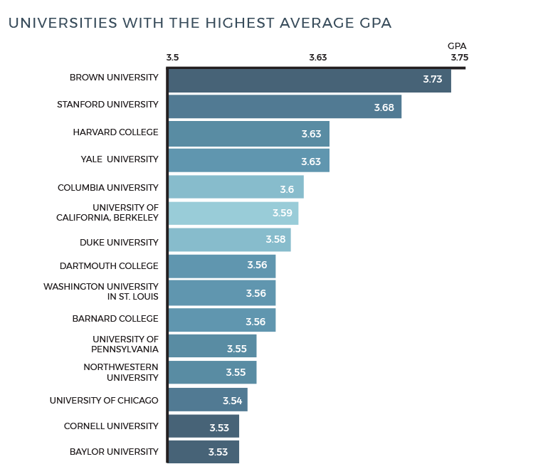 The Top 15 Universities With The Highest Average Gpas Insights Ripplematch